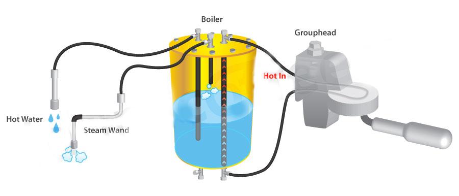 coffee-machine-heat-exchanger